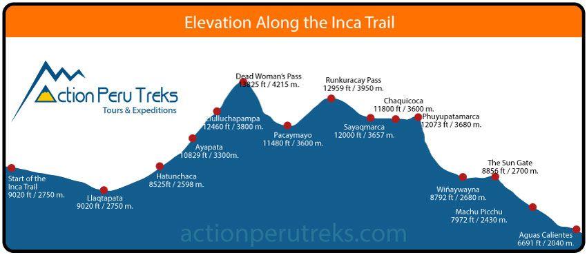 4 Day Classic Inca Trail