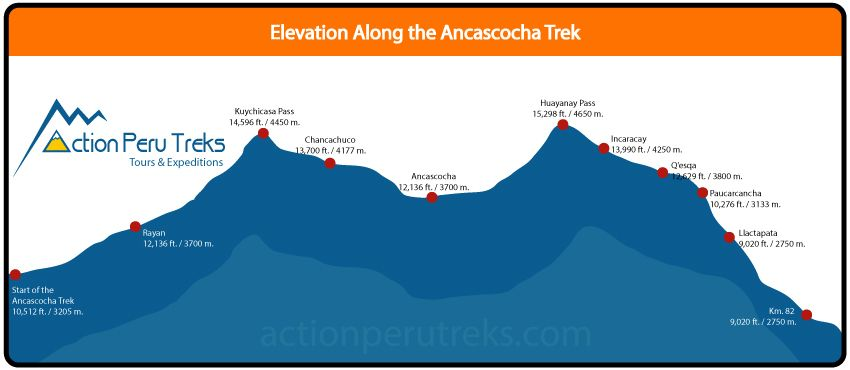 Ancascocha Trek Map
