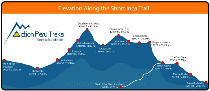 2 Day Short Inca Trail Map